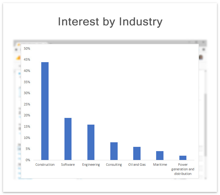 HoloLens Hardhat Interest by Industry